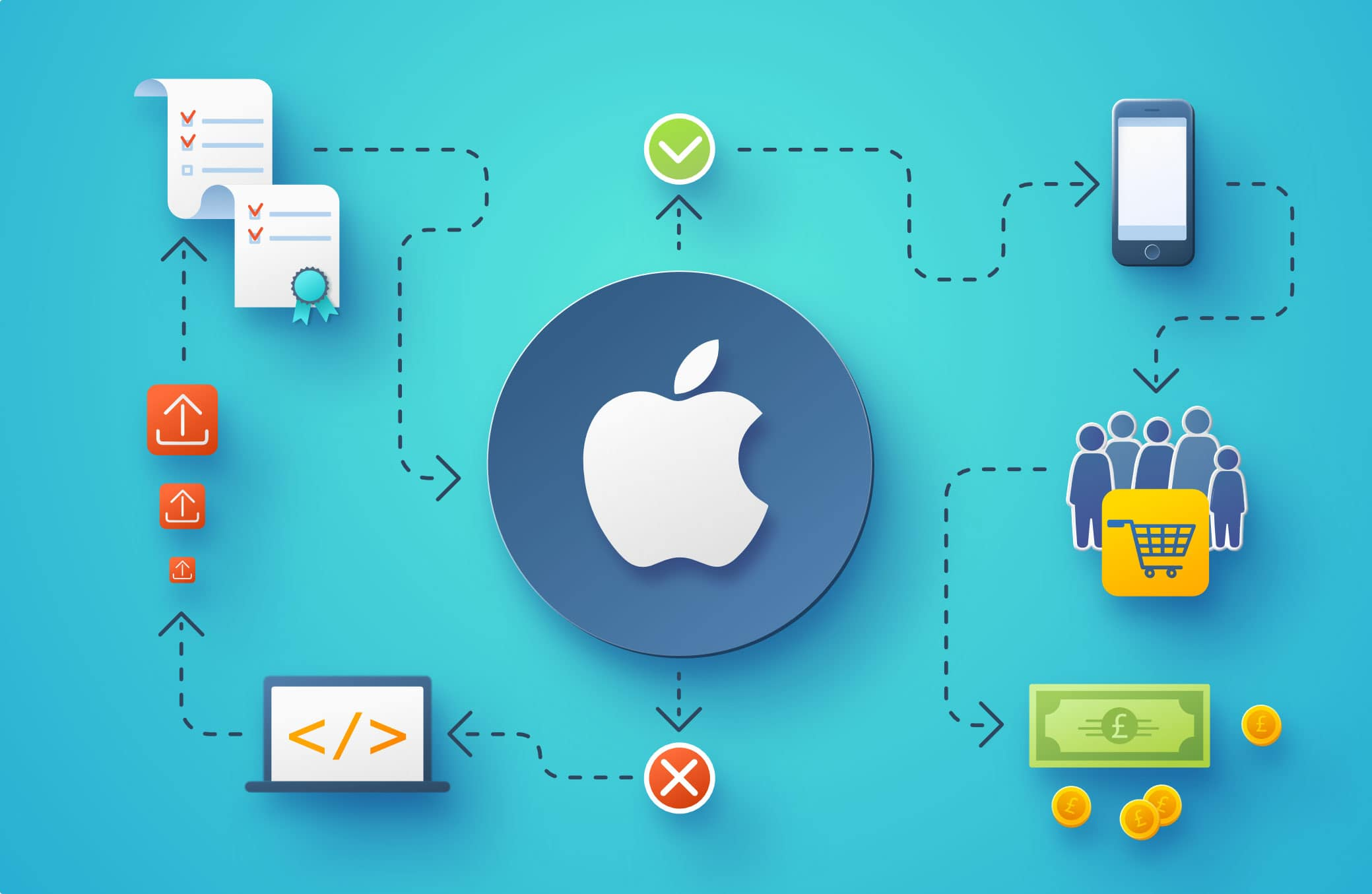 How does the App Store approval process work?