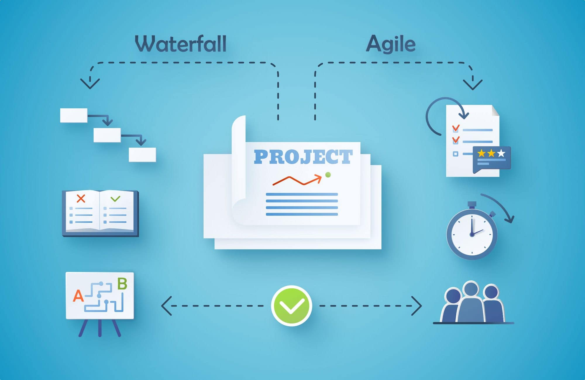 What is the difference between Agile Vs. Waterfall?