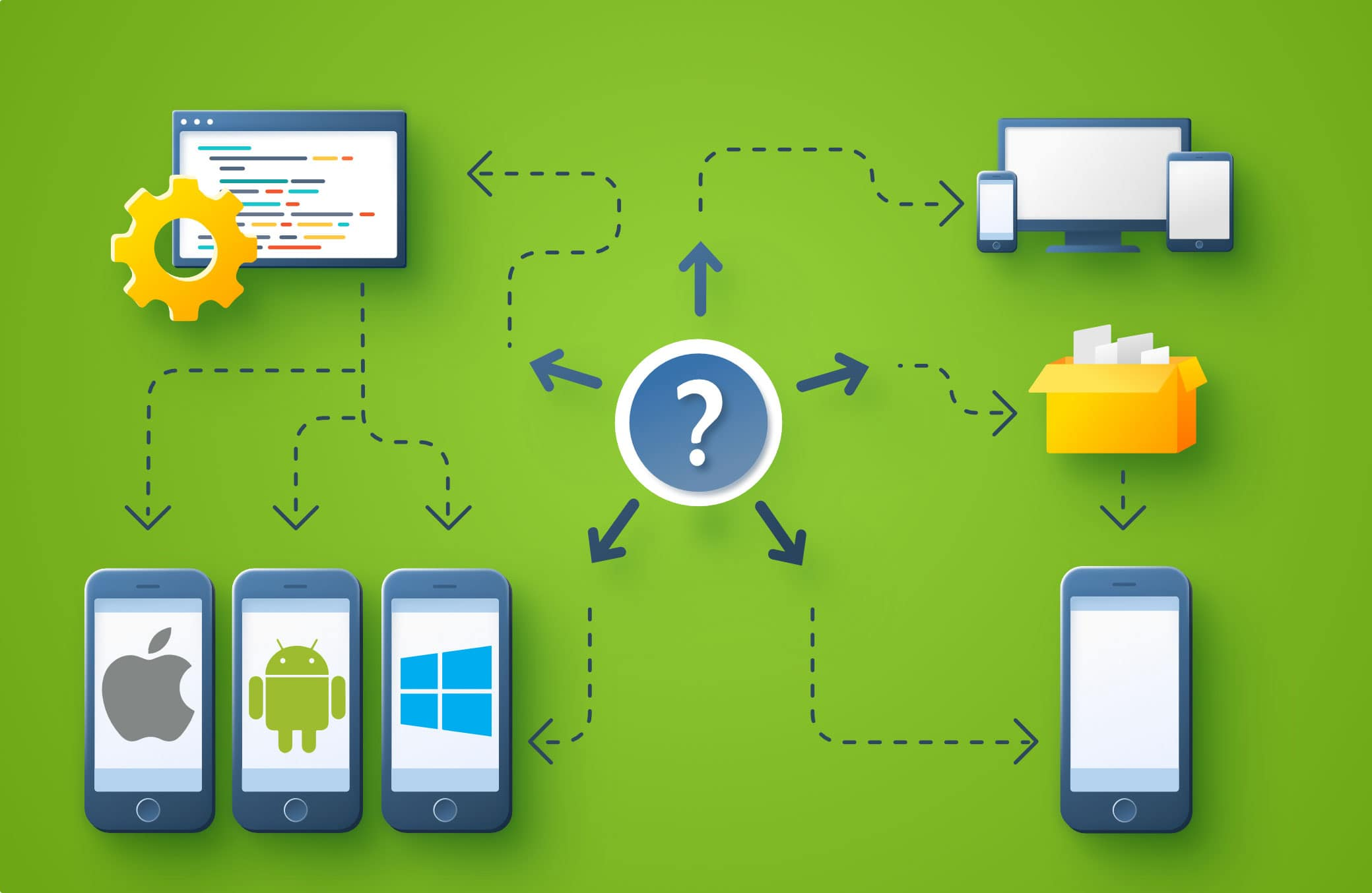 What type of mobile development should my business use?