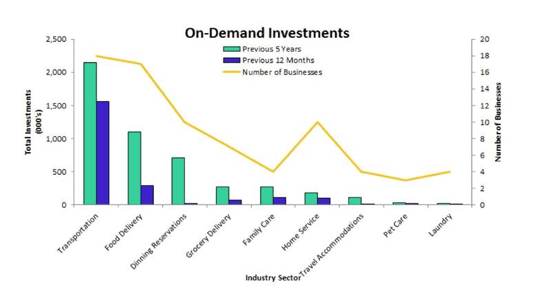 An Example of On-Demand Investments
